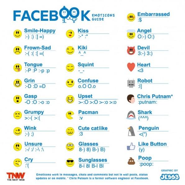 Los emoticonos de Facebook, ¿Cómo se ponen?